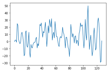 Speech processing with Python: Basics… | Gokul's stuff
